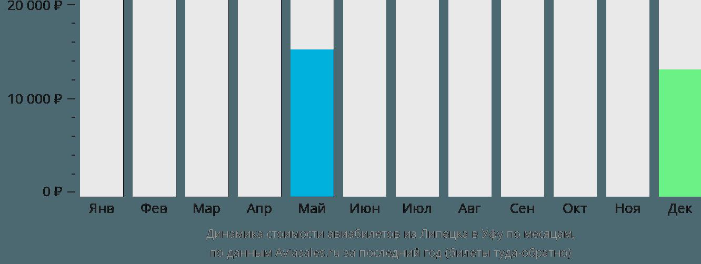 Динамика стоимости авиабилетов из Липецка в Уфу по месяцам