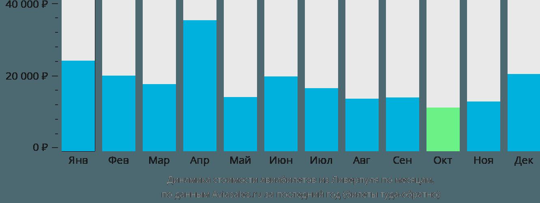 Динамика стоимости авиабилетов из Ливерпуля по месяцам