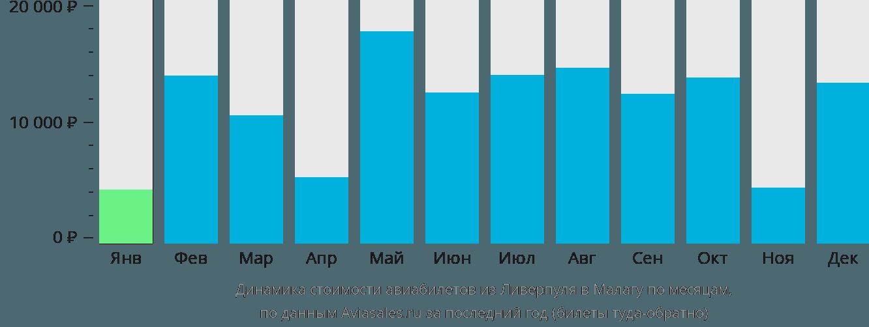 Динамика стоимости авиабилетов из Ливерпуля в Малагу по месяцам