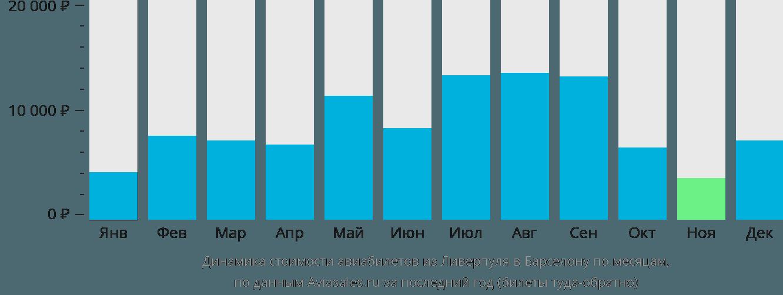 Динамика стоимости авиабилетов из Ливерпуля в Барселону по месяцам