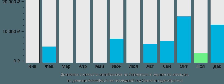 Динамика стоимости авиабилетов из Ливерпуля в Берлин по месяцам