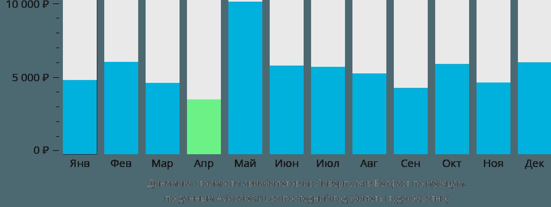 Динамика стоимости авиабилетов из Ливерпуля в Белфаст по месяцам
