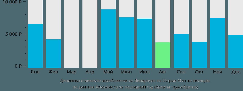 Динамика стоимости авиабилетов из Ливерпуля на Остров Мэн по месяцам