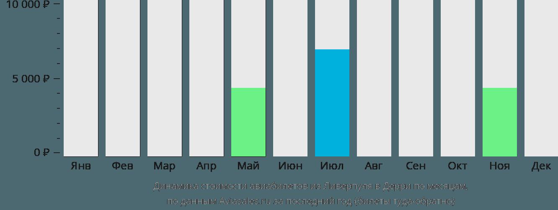 Динамика стоимости авиабилетов из Ливерпуля в Дерри по месяцам