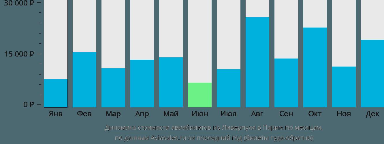Динамика стоимости авиабилетов из Ливерпуля в Париж по месяцам