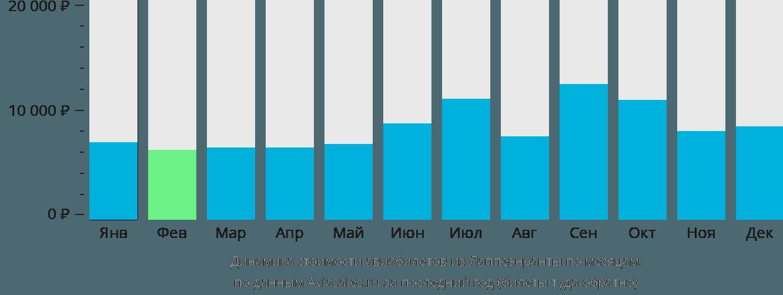 Динамика стоимости авиабилетов из Лаппеэнранты по месяцам