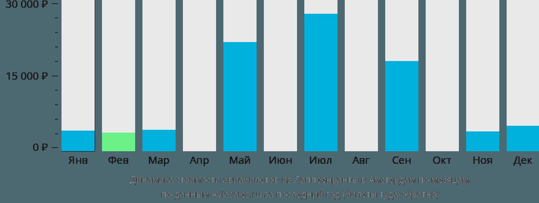 Динамика стоимости авиабилетов из Лаппеенранты в Амстердам по месяцам