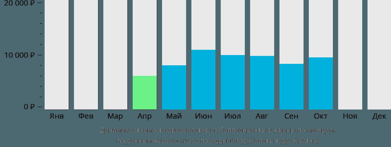 Динамика стоимости авиабилетов из Лаппеенранты в Афины по месяцам
