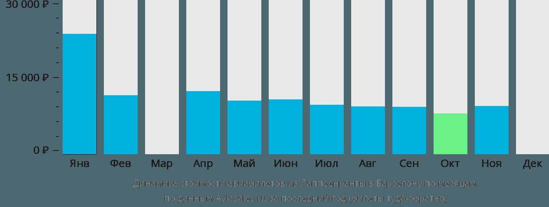 Динамика стоимости авиабилетов из Лаппеенранты в Барселону по месяцам