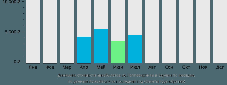 Динамика стоимости авиабилетов из Лаппеенранты в Берлин по месяцам