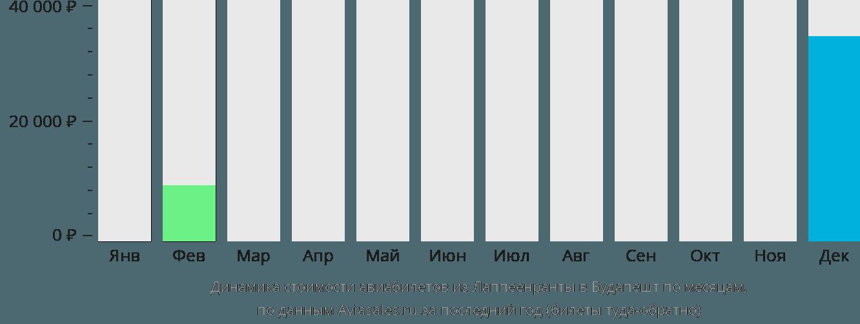 Динамика стоимости авиабилетов из Лаппеенранты в Будапешт по месяцам
