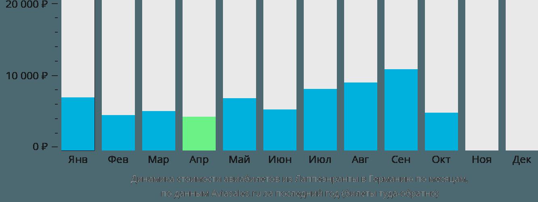 Динамика стоимости авиабилетов из Лаппеенранты в Германию по месяцам