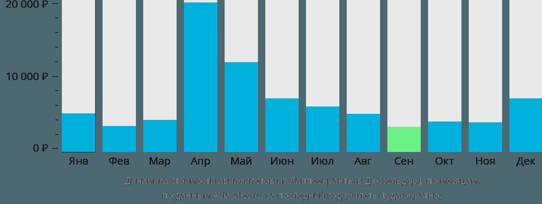 Динамика стоимости авиабилетов из Лаппеенранты в Дюссельдорф по месяцам