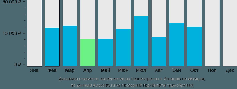 Динамика стоимости авиабилетов из Лаппеенранты в Испанию по месяцам