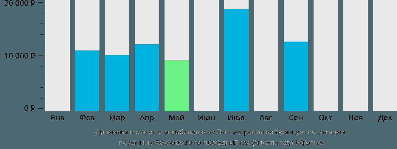 Динамика стоимости авиабилетов из Лаппеенранты во Францию по месяцам