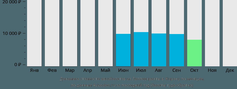 Динамика стоимости авиабилетов из Лаппеенранты в Жирону по месяцам