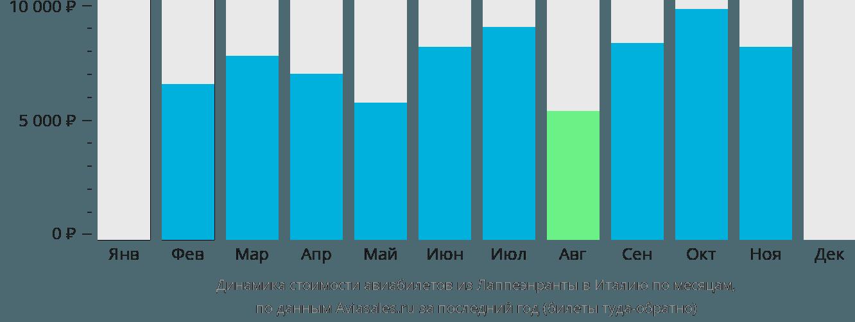 Динамика стоимости авиабилетов из Лаппеенранты в Италию по месяцам