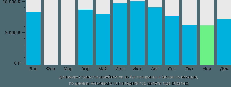 Динамика стоимости авиабилетов из Лаппеенранты в Милан по месяцам