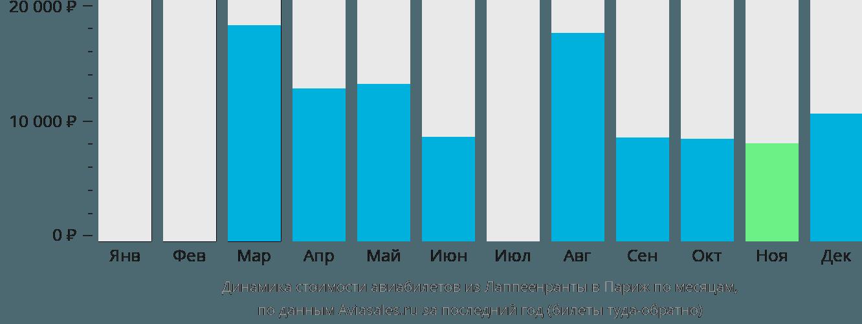 Динамика стоимости авиабилетов из Лаппеенранты в Париж по месяцам