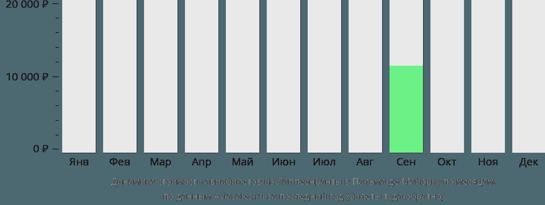 Динамика стоимости авиабилетов из Лаппеенранты в Пальма-де-Майорку по месяцам