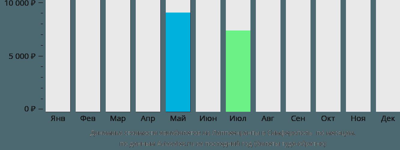 Динамика стоимости авиабилетов из Лаппеенранты в Симферополь по месяцам