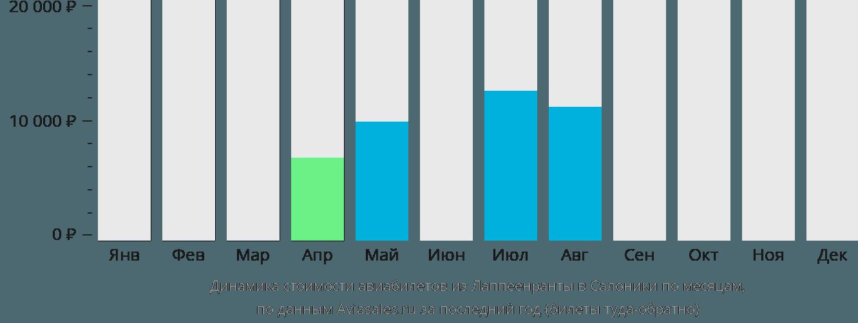 Динамика стоимости авиабилетов из Лаппеенранты в Салоники по месяцам