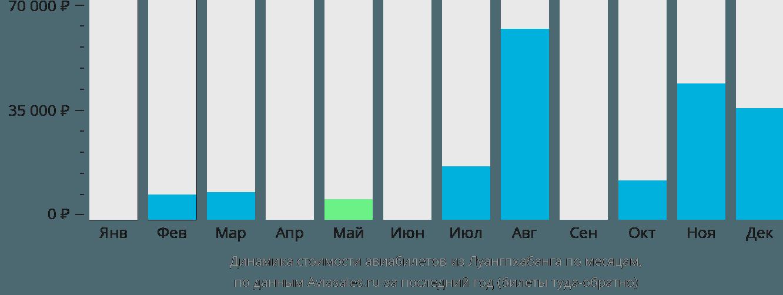Динамика стоимости авиабилетов из Луангпхабанга по месяцам