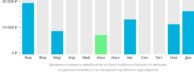 Динамика стоимости авиабилетов из Луангпхабанга в Бангкок по месяцам
