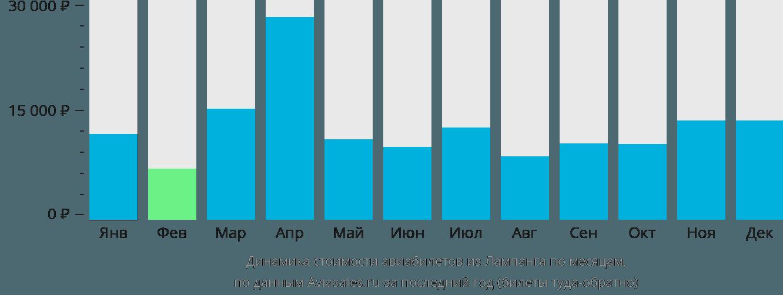 Динамика стоимости авиабилетов из Лампанга по месяцам