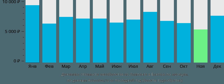 Динамика стоимости авиабилетов из Лампанга в Бангкок по месяцам