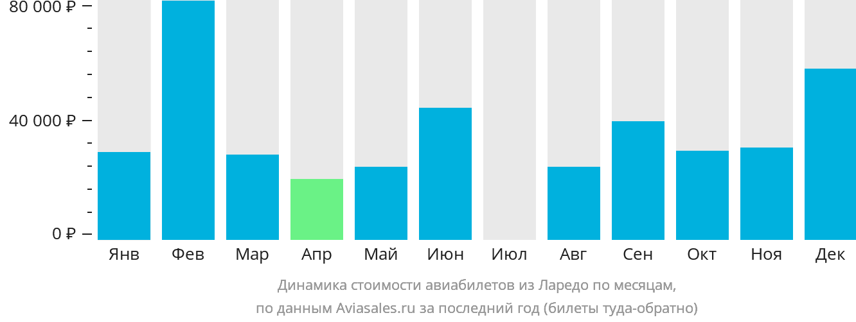 Динамика стоимости авиабилетов из Ларедо по месяцам