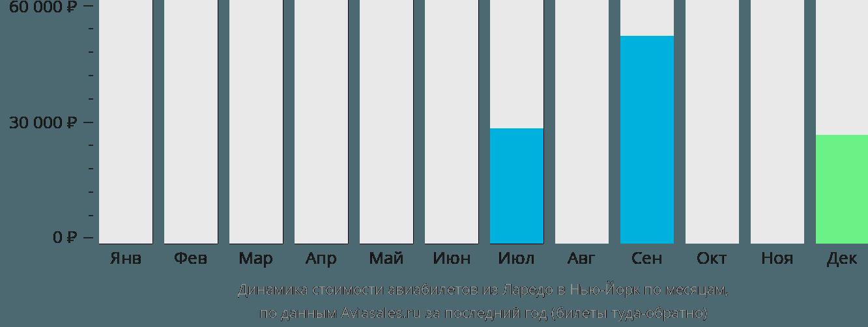 Динамика стоимости авиабилетов из Ларедо в Нью-Йорк по месяцам