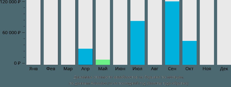 Динамика стоимости авиабилетов из Лорьяна по месяцам
