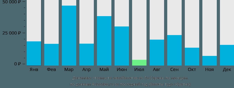 Динамика стоимости авиабилетов из Ла-Серены по месяцам