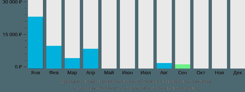 Динамика стоимости авиабилетов из Ла-Серены в Антофагасту по месяцам
