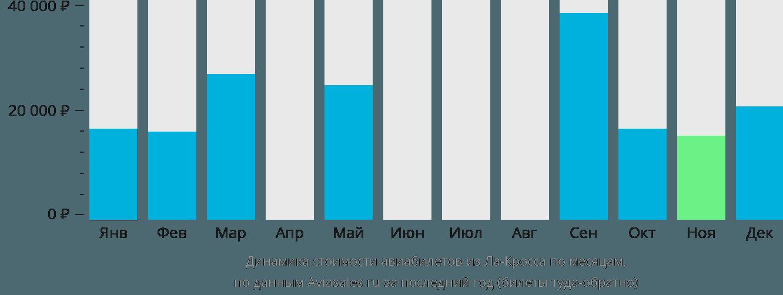 Динамика стоимости авиабилетов из Ла-Кросса по месяцам