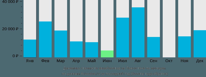 Динамика стоимости авиабилетов из Лонсестона по месяцам