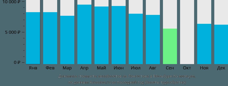 Динамика стоимости авиабилетов из Лонсестона в Мельбурн по месяцам