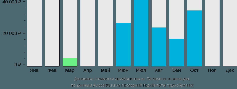 Динамика стоимости авиабилетов из Латакунги по месяцам