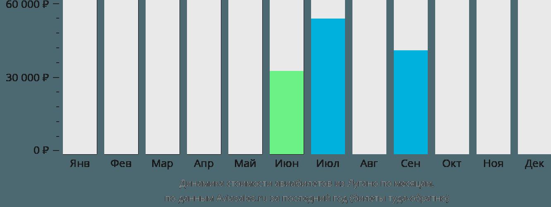 Динамика стоимости авиабилетов из Лугано по месяцам
