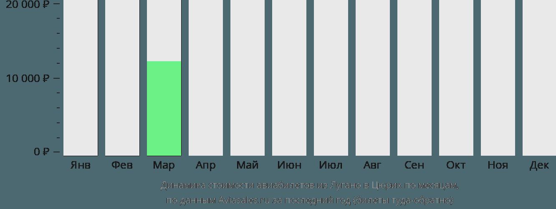 Динамика стоимости авиабилетов из Лугано в Цюрих по месяцам