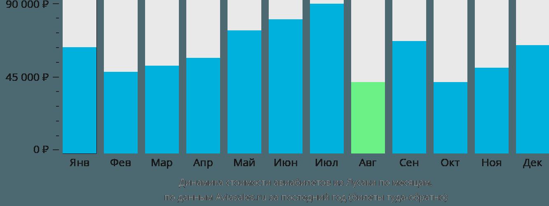 Динамика стоимости авиабилетов из Лусаки по месяцам