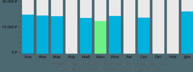 Динамика стоимости авиабилетов из Лусаки в Дар-эс-Салам по месяцам