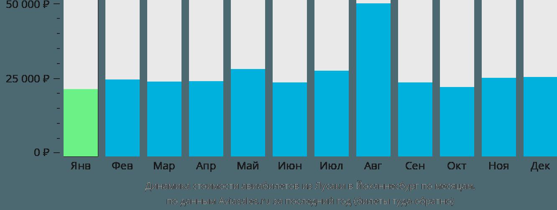 Динамика стоимости авиабилетов из Лусаки в Йоханнесбург по месяцам