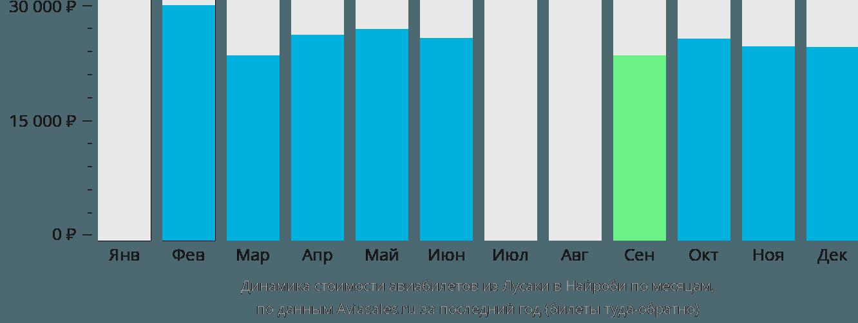 Динамика стоимости авиабилетов из Лусаки в Найроби по месяцам