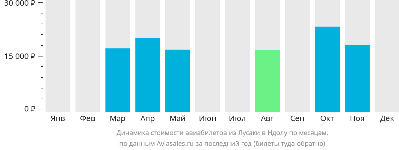Динамика стоимости авиабилетов из Лусаки в Ндолу по месяцам
