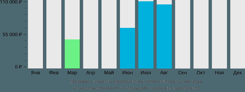 Динамика стоимости авиабилетов из Лусаки в Россию по месяцам
