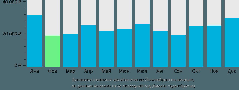 Динамика стоимости авиабилетов из Люксембурга по месяцам