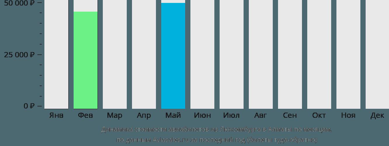 Динамика стоимости авиабилетов из Люксембурга в Алматы по месяцам