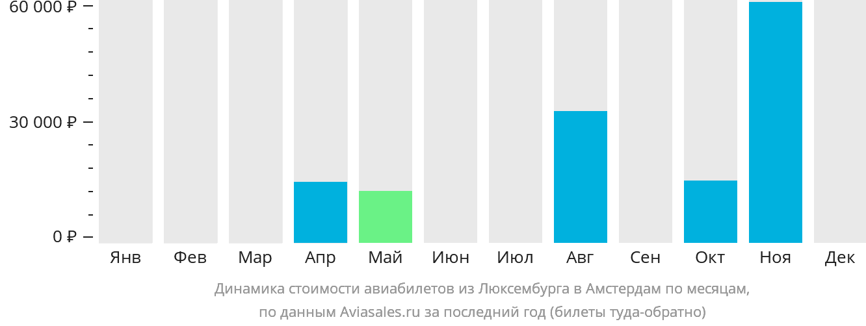 Динамика стоимости авиабилетов из Люксембурга в Амстердам по месяцам